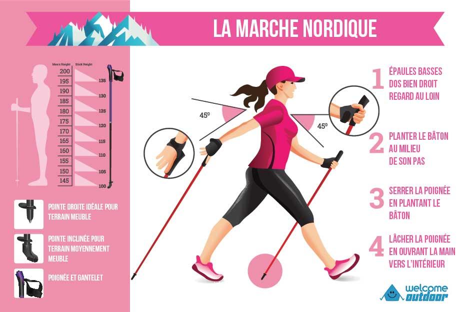 Posture Marche Nordique